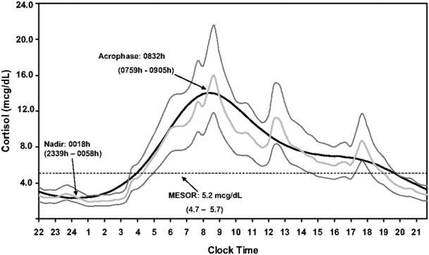 Cortisol-circadian-rhythm.png