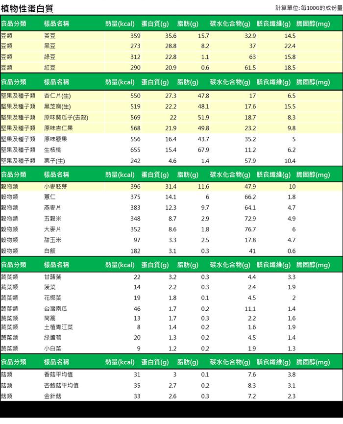 植物性蛋白質2+浮水印.png