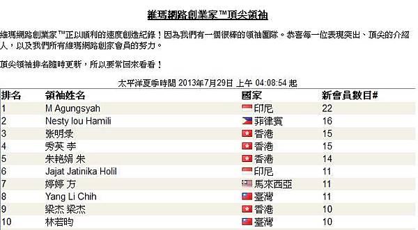 20130729恭喜 維瑪峻榮 傘下夥伴有1人上頂尖領袖排行榜1.JPG