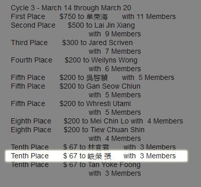 恭喜 維瑪峻榮 第十二週直推3M,額外獲得VB競賽獎金67美元.jpg