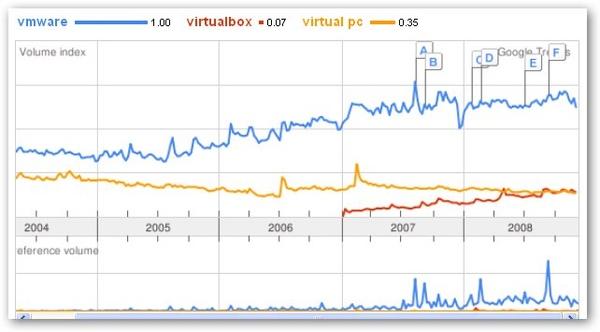 vmware_trends.jpg