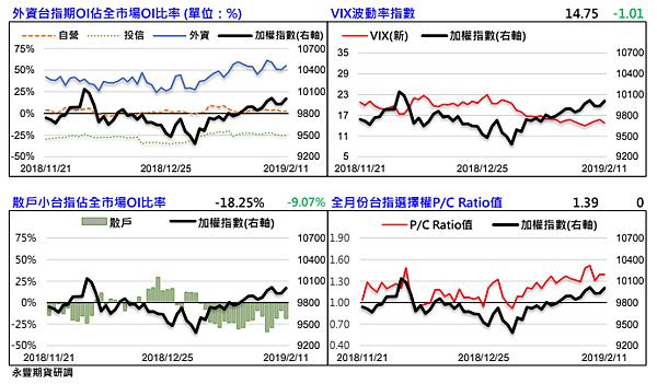 外資台指期OI佔全市場OI比率-VIX波動率指數-散戶小台指佔全市場OI比率-全月份台指選擇權PC RATIO值-0212.png