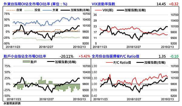 外資台指期OI佔全市場OI比率-VIX波動率指數-散戶小台指佔全市場OI比率-全月份台指選擇權PC RATIO值-0214.png