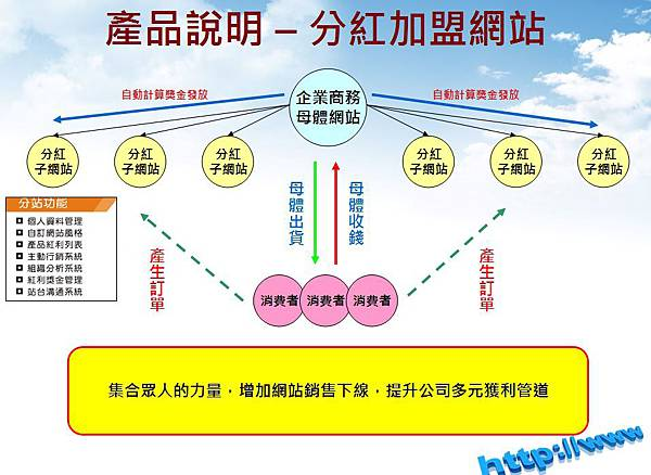 U99真正讓企業能獲利的分紅母子網站 - 網頁設計 網站建置