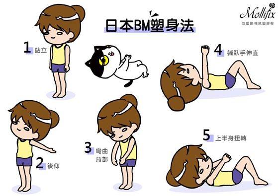 日本BM塑身法
