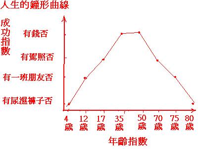 人生的鐘形曲線(圖形).bmp