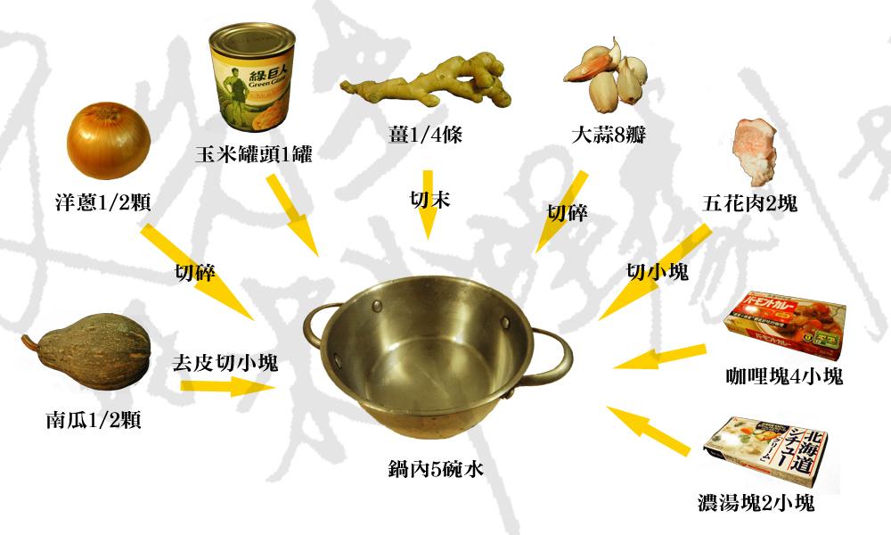 冬日南瓜咖哩流程圖.jpg