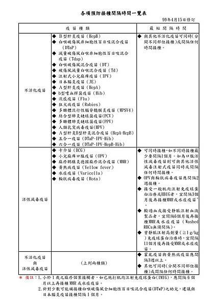 疫苗接種間隔時間表