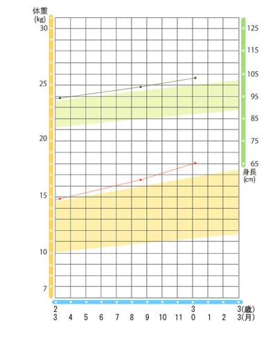 財團法人生長曲線圖