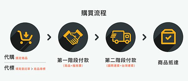 10購買流程.png