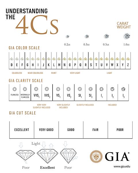 GIA diamond 4Cs-亞緹蜜詩婚戒-鑽石4C表,鑽石等級區分,GIA鑽石等級表,鑽石等級分類,鑽石分級表,鑽石顏色等級,鑽石顏色淨度,鑽石色澤,鑽石成色,鑽石淨度,鑽石車工3ex,八心八箭,鑽石車工