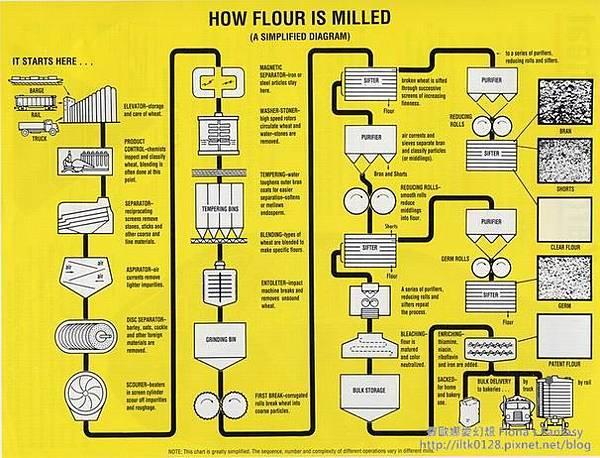 麵粉生產流程圖
