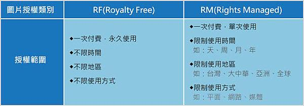 RF(Royalty Free) vs RM(Rights Managed)