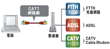 CAT 7 Connect