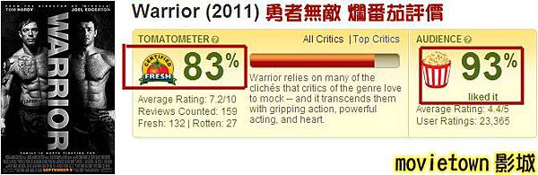 勇者無敵-爛番茄 評價│The Warrior - Rotten Tomatoes-movietown影城 (複製).jpg
