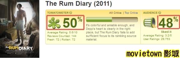 醉後型男日記 爛番茄評價The Rum Diary - Rotten Tomatoes新.jpg