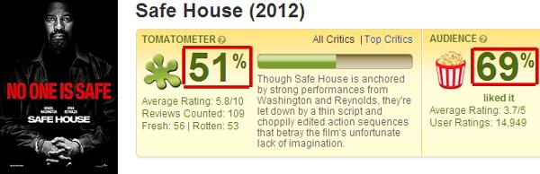 狡兔計畫 爛番茄評價Safe House(2012) - Rotten Tomatoes
