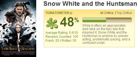 公主與狩獵者 爛番茄影評評價│白雪公主之魔幻復仇記│白雪公主与猎人Snow White and the Huntsman - Rotten Tomatoes