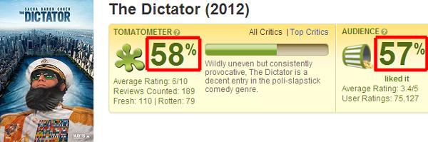 大獨裁者落難記 爛番茄影評評價The Dictator-rottentomatoes
