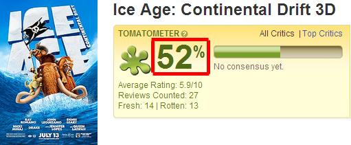 冰原歷險記4│冰河世紀4│冰川时代4 爛番茄影評/評價Ice Age 4 Continental Drift 3D - Rotten Tomatoes