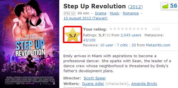 ▼舞力全開4│舞出真我4│舞出我人生4 imdb影評評價Step Up Revolution (2012) - IMDb▼