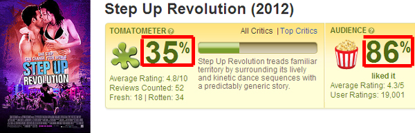 ▼舞力全開4│舞出真我4│舞出我人生4 爛番茄影評評價Step Up Revolution - Rotten Tomatoes▼
