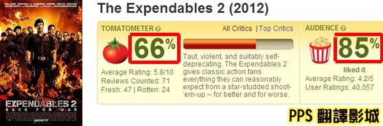 浴血任務2在毒舌網站爛番茄的評價也不賴達到6.6分;觀眾員更是好、高達85%觀眾喜歡浴血任務2!The Expendables 2 - Rotten Tomat