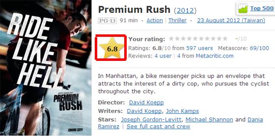 """▼超急快遞在美國電影權威網站IMDB影評│評價目前為""""還可以""""的6.8分/Premium Rush (2012) - IMDb▼"""