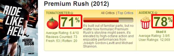 ▼超急快遞在毒舌網站「爛番茄」的影評│評價責令我驚豔、評分高達71分!Premium Rush - Rotten Tomatoes▼