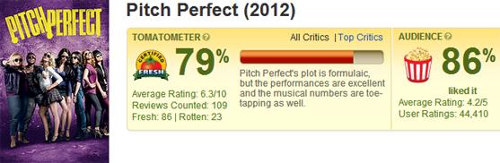 歌喉讚在爛番茄影評/評價│完美音调imdb影评/评价烂番茄影评/评价Pitch Perfect - Rotten Tomatoes