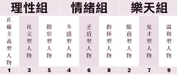 5九型人格分類圖片[推薦分享]好玩的九型人格測驗九型人格分析非關命運 九型人格測驗