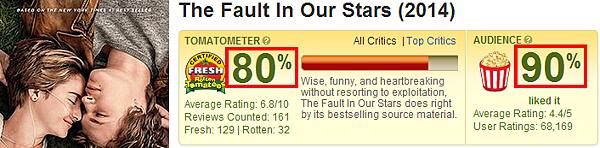 """生命中的美好缺憾在""""爛番茄""""評價同樣高達80分"""