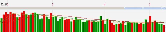台股成交量自3月迅速萎縮