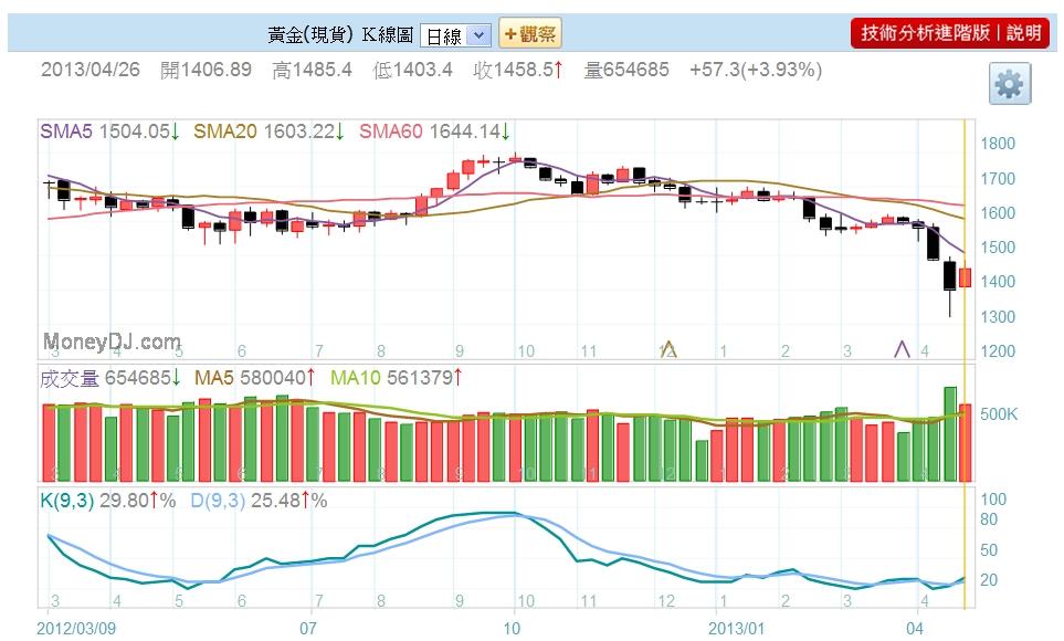 Gold現貨週K圖