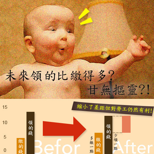勞保年金改革大栽問0313-2.jpg