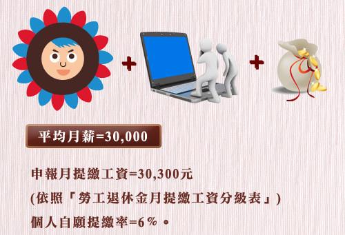 勞工自提退休金0220-2.jpg