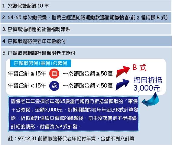[退休] 國保老年年金介紹0423-2.jpg