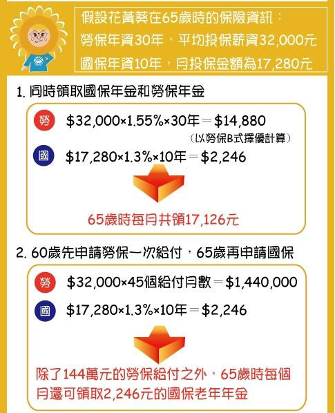 [退休] 國保湊勞保,老年生活有保障(part1)0423-2.jpg