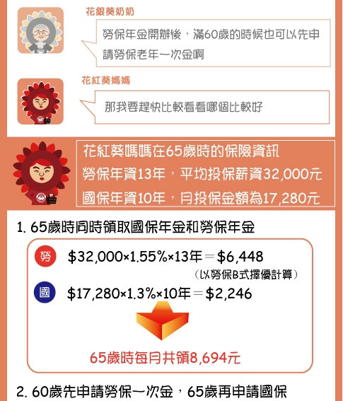 [退休] 國保湊勞保,老年生活有保障(part2)0423-2.jpg