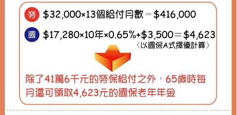 [退休] 國保湊勞保,老年生活有保障(part2)0423-3.jpg
