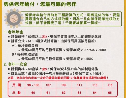 [大補帖] 搞懂勞保老年給付,未來更安心1102-2.jpg