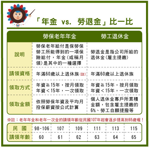 [教學] 年金vs.退休金 比一比1103-1.jpg