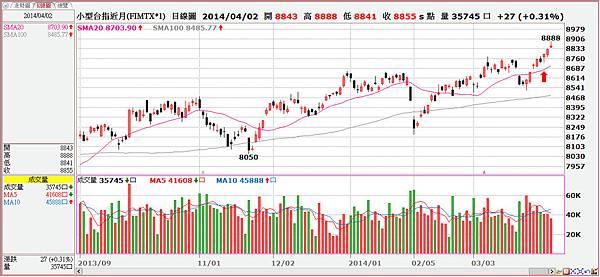 2014-04-02台指日線圖