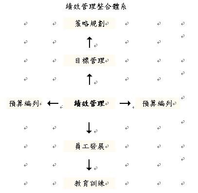 績效管理整合體系