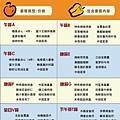 香港迪士尼 美心餐廳 菜單