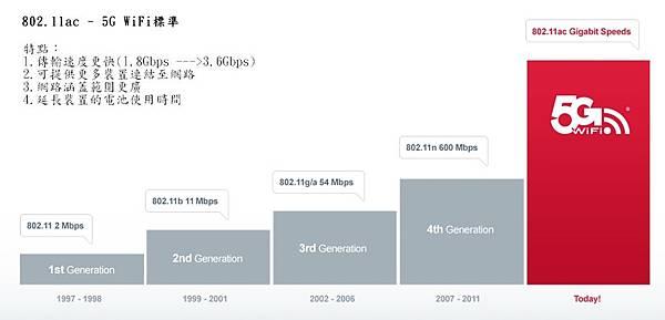 802.11ac - 5G WiFi標準