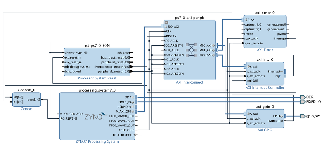 Cascading interrupts from AXI Interrupt Controller to GIC  Device