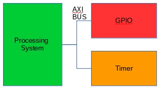 A Tutorial for Using Xilinx Zynq Ultrascale+ MPSOC @ 可程式