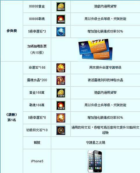 好玩的網頁遊戲《星曲》守護之星活動_iPhone5_電影票_1