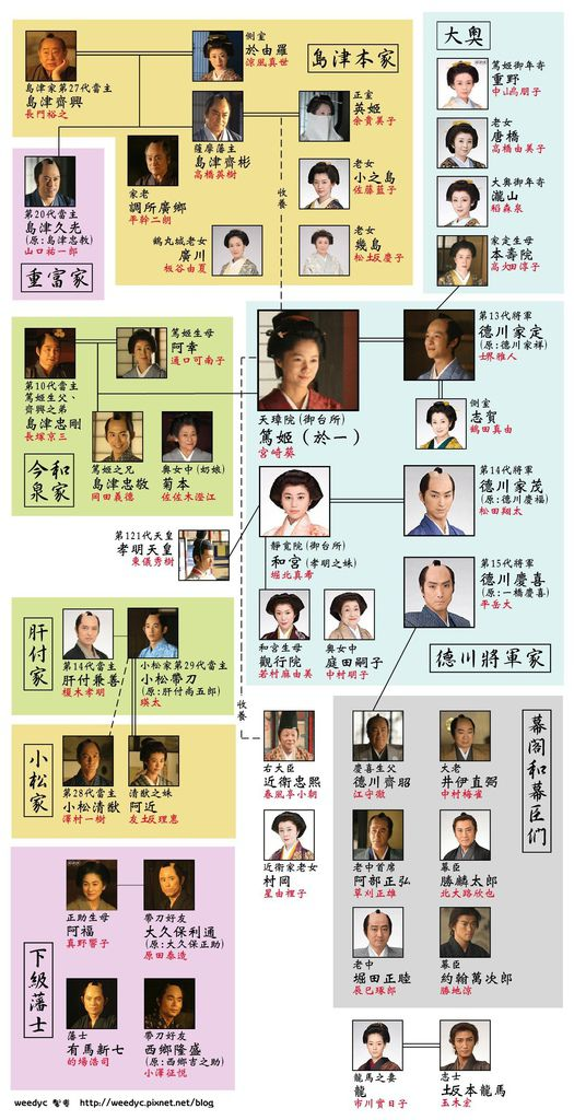 篤姬-關係圖